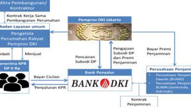 Photo of Konsumen di Indonesia, Nyeri Tak Berkesudahan Kasus DP 0 Rupiah: Catatan Kritis Anies-Sandi