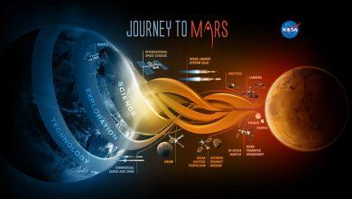 perjalanan ke mars