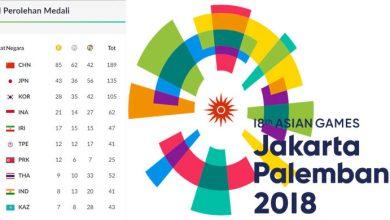 Photo of Klasemen dan Peraih Medali Asian Games 2018