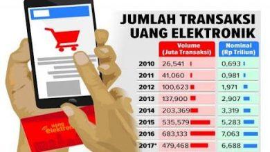 Photo of BI Hentikan Sistem Transaksi dari Perusahaan Pembayaran Asing