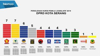 Photo of 45 Anggota DPRD Kota Serang Resmi Ditetapkan