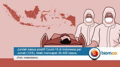 Photo of Ngeri, Angka Kasus Positif Covid-19 di Indonesia Semakin Tinggi