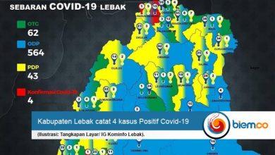 Photo of Waduh, Kasus Positif Covid-19 di Lebak Bertambah