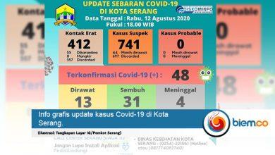 Photo of 7 Hari Terakhir Kasus Covid-19 di Kota Serang Bertambah 9 Pasien, Masyarakat Khawatir